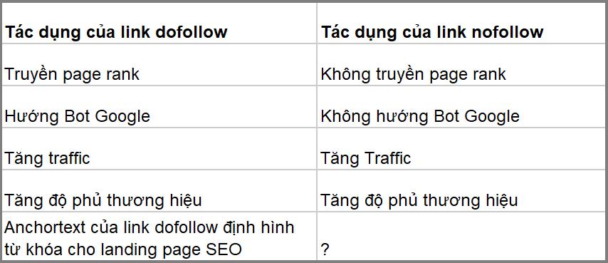 Ảnh hưởng của link dofollow và nofollow đến SEO