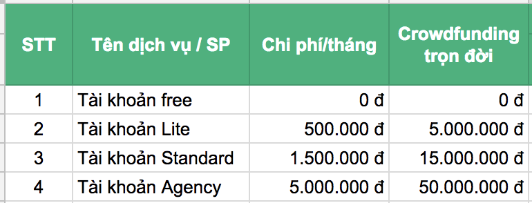 Bảng giá dự tính chi phí các gói