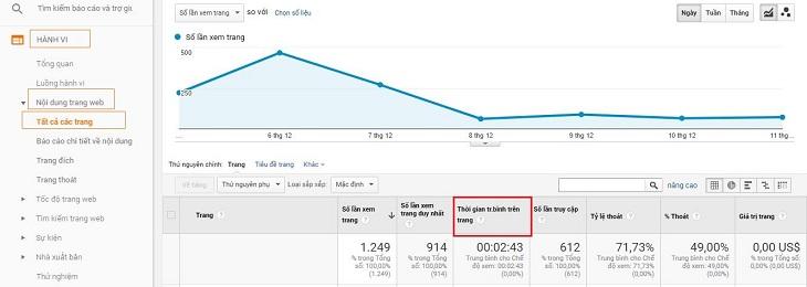 Tỷ lệ time on page thể hiện trên Google Analytics