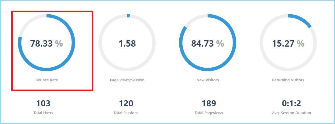 Tỷ lệ thoát thể hiện trên phần mềm Web App SEO